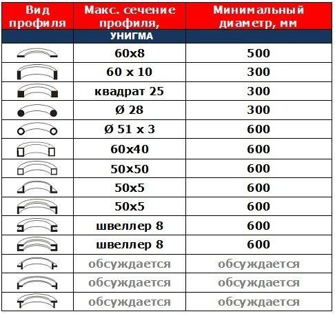 таблица профилей